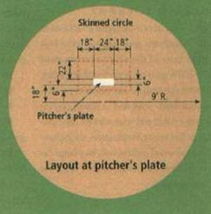 Portable Pitching Mound Blueprints Pitching Mound Plans 8